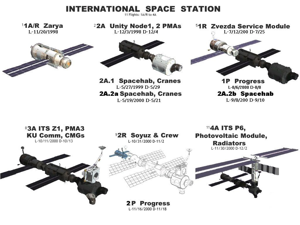 assembly of the international space station wikipedia the
